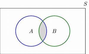 Cartesian Product Venn Diagram