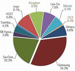 Ranking Of Ssd Makers In 4q14 Trendfocus