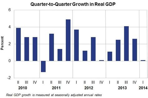bureau of economic analysis us department of commerce us growth slowed sharply in q1 2014 market business