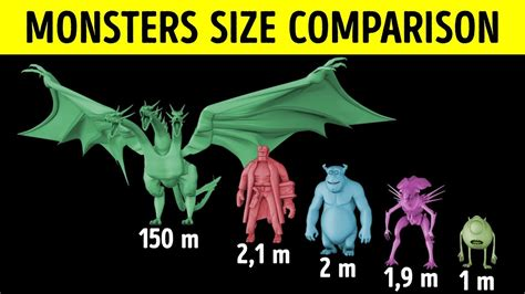 30 Movie Monsters Size Comparison...how Tall Is Godzilla
