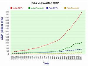 Comparing India vs Pakistan by GDP