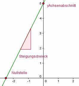 Steigung Lineare Funktion Berechnen : bersicht funktionstypen und ihre eigenschaften ~ Themetempest.com Abrechnung