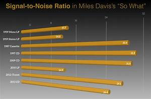 Signal To Noise Ratio Berechnen : what we learn when a machine listens to miles davis newscenter ~ Themetempest.com Abrechnung