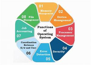 What Is Operating System  Os