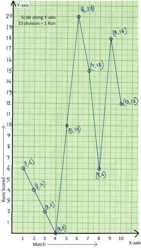 worksheet   graph draw   graph check