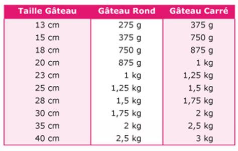 quantite de pate a sucre combien de p 226 te 224 sucre pour couvrir un g 226 teau cerfdellier le