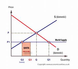 Tariffs and quotas | Economics Online | Economics Online