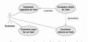 Is The Uml Use Case Diagram  Representing Static