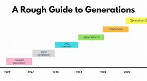 When To Capitalize Generation Names
