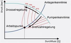 Pumpe Berechnen : frequenzumrichter steigern energieeffizienz ~ Themetempest.com Abrechnung