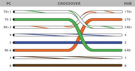 saswatham it talk wiring diagrams for straight through