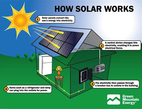 the benefits of solar power environmental prose