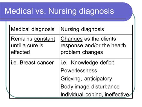 Nursing Process Nursing Fundamentals.