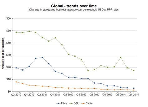 Point Topic  Broadband Tariff Trends Over Time  Q2 2010