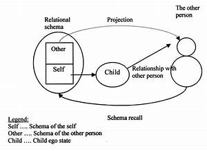Transference  Identification With The Schema Of The Self