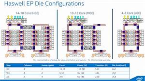 Intel's new 18-core Haswell Xeon chips will try to preempt ...