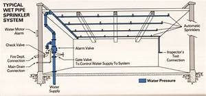 Wet Pipe System  Most Common  Water Under Pressure With
