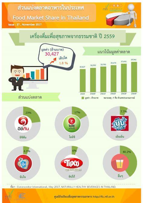 ส่วนแบ่งตลาดเครื่องดื่มเพื่อสุขภาพจากธรรมชาติ ปี 2559