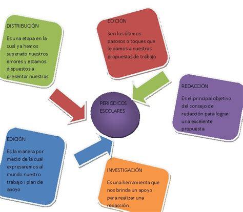de yira mapa mental sobre el periodico escolar