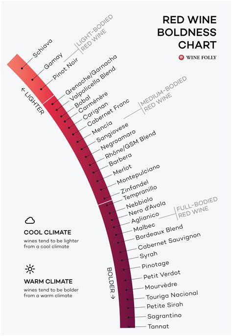 light red wine for beginners red wines from lightest to boldest chart wine folly