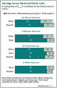 Interracial dating social aspects