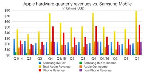 iphone sales vs samsung a false narrative samsung galaxy s8 vs apple s iphone