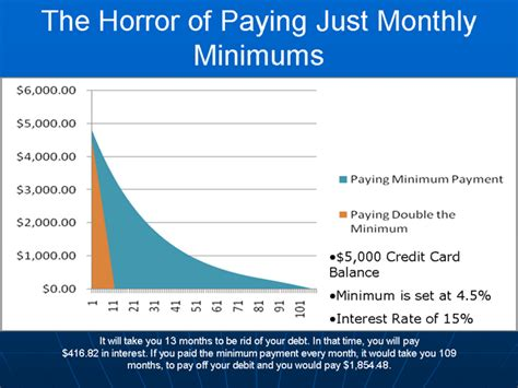 The minimum payment is the absolute least amount of money you must pay towards your credit card every month to maintain your account in good standing and ensure The Horror of Just Paying Monthly Minimum Payment to Credit Cards