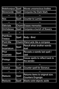 Harry Potter Quiz Spells And Charms Wrocawski