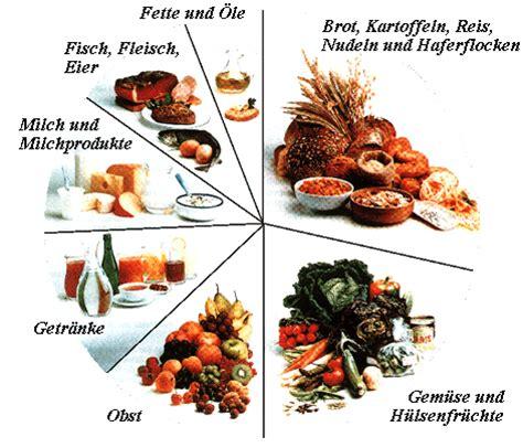 Wieviel eiweiß kohlenhydrate und fett am tag zum abnehmen