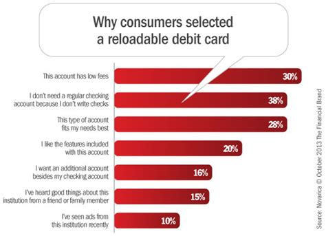 Why do consumers choose and use reloadable debit cards ...
