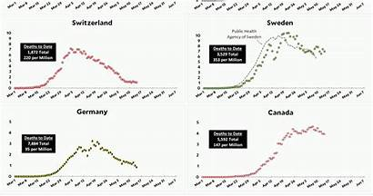 Coronavirus Update Growth Comparison Country Deaths Covid19