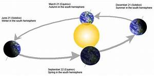 2 Days For The Shadow Analysis  Solstice And Equinox
