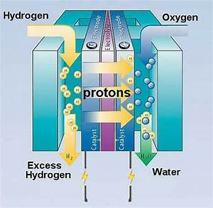 The Good  The Bad And The Ugly About Hydrogen Fuel Cells