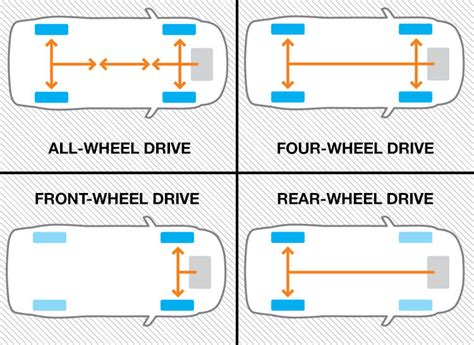 How Car Drivetrain Works