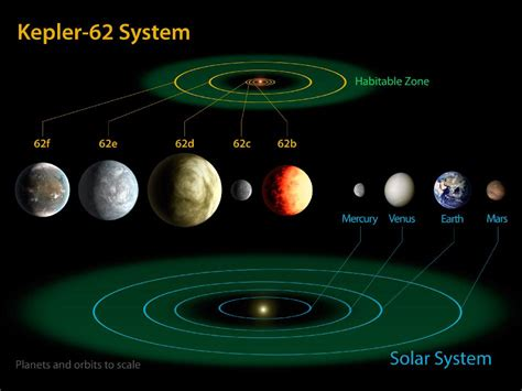 Astrophysicists Find Five Planet System With Most Earth