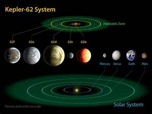 New Habitable Planets Found  The Climate Of Kepler 62e And