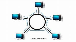 What Is Ring Topology  Advantages And Disadvantages Of