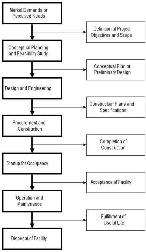 Construction Project Life Cycle - Phases in Life Cycle of