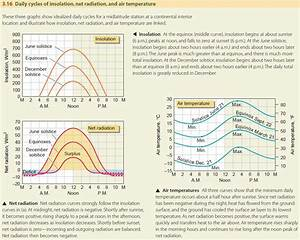 Daily And Annual Cycles Of Air Temperature