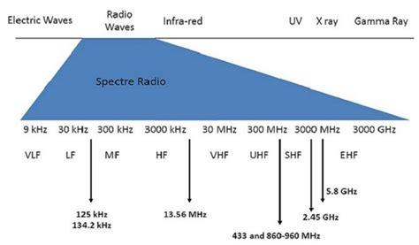 range rfid tag rfid frequency ranges