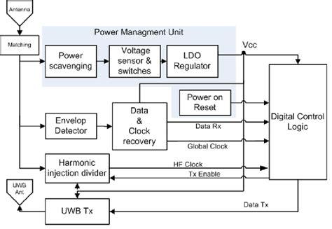 Block Diagram The Uwb Rfid Tag Which Remote
