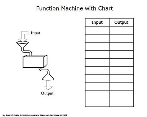 c template function function machine with chart template math stuff templates and charts