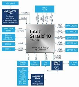 Stratix U00ae 10 Tx Signal Integrity Development Kits