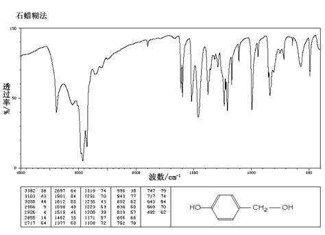 foto de 4 Hydroxybenzyl alcohol(623 05 2) IR1