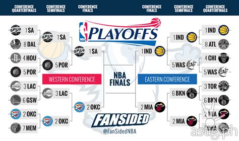 Nfl Standings Predictions 2015 by Heat Vs Pacers Spurs Vs Thunder At The Nba 2014