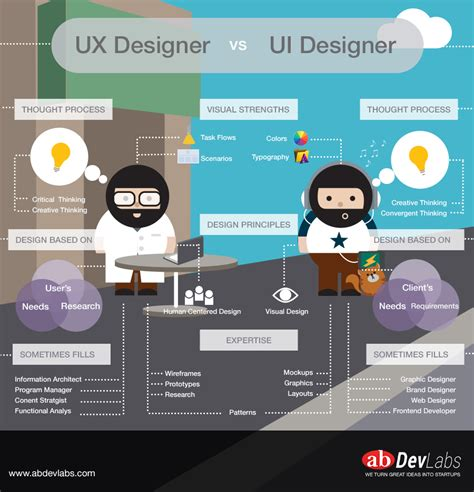 ui ux design ui ux design and landing page thanh le