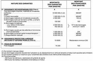 Franchise Assurance Accident Responsable : f d ration fran aise de voile ~ Gottalentnigeria.com Avis de Voitures