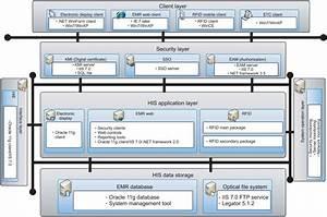 System Architecture Of Bundang Hospital Electronic System