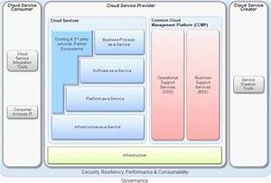 Itil And Cloud Series  Nist And Ibm Cloud Reference