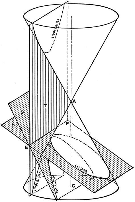 Conic Sections 3d Clipart Etc